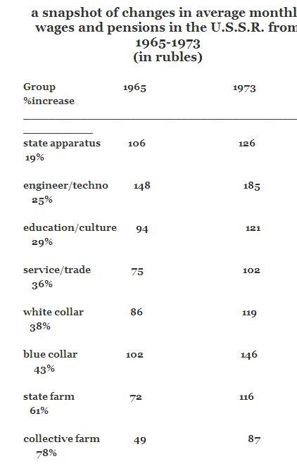 soviet salaries